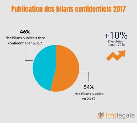 Infolegale - Publication des bilans confidentiels 2017