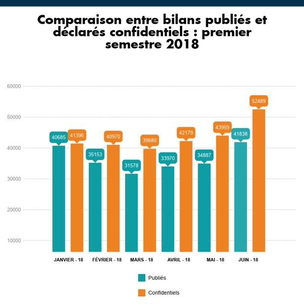 Bilans confidentiels 1er semestre 2018-1
