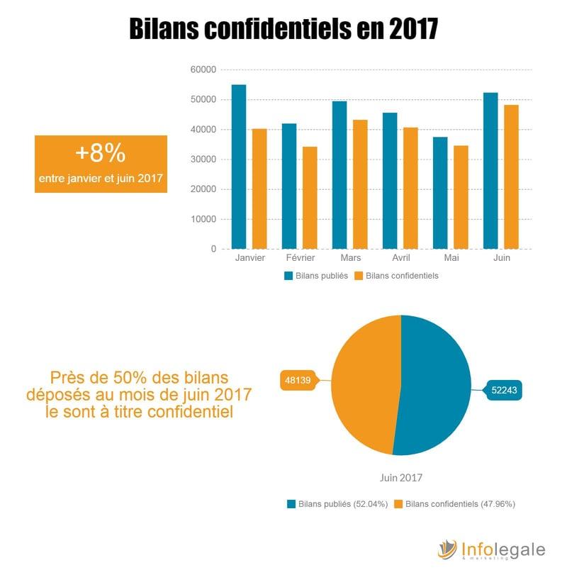 Bilans confidentiels semestre 1 - 2017