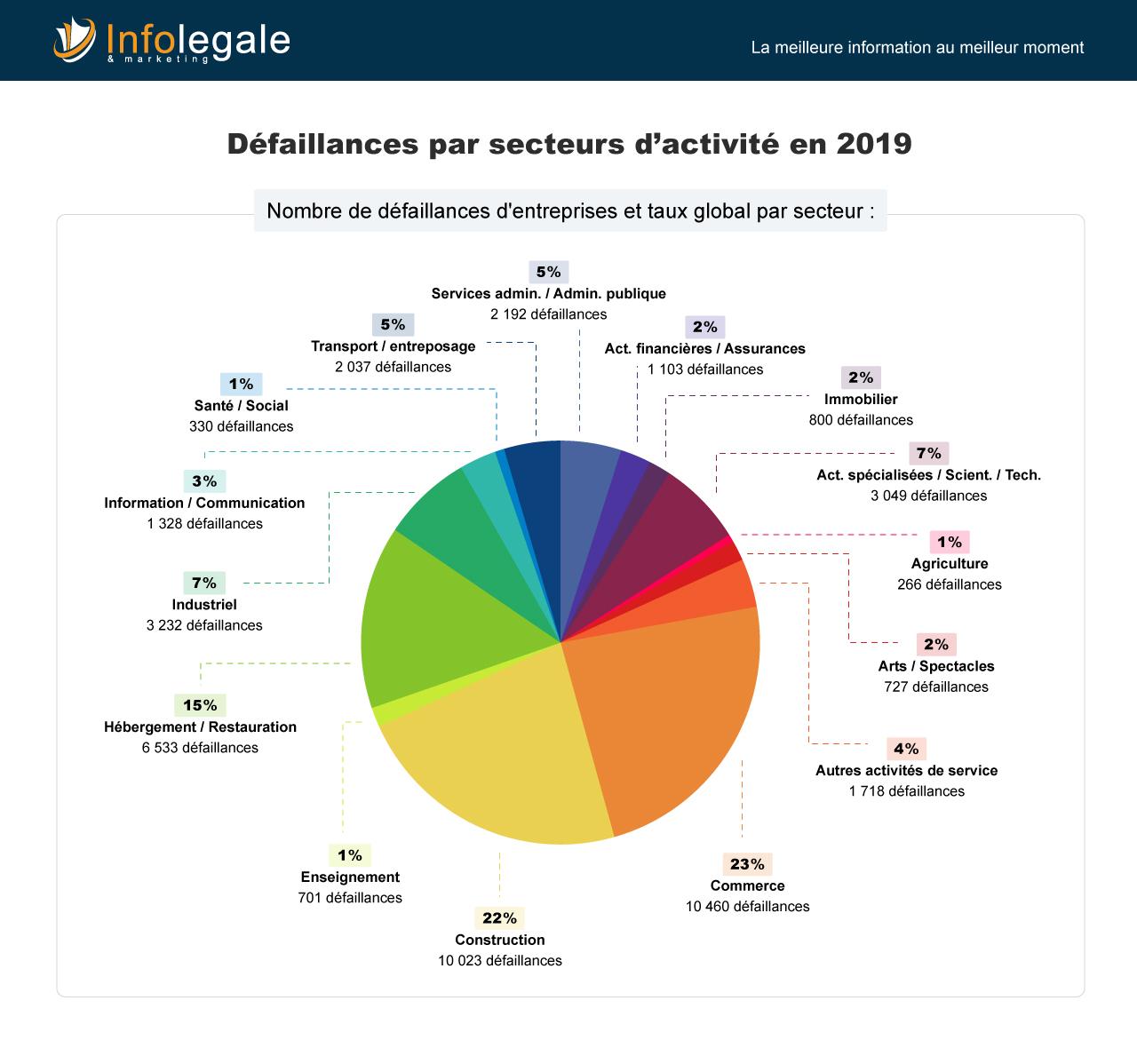 COVID-19 Secteurs dactivité impactés en France