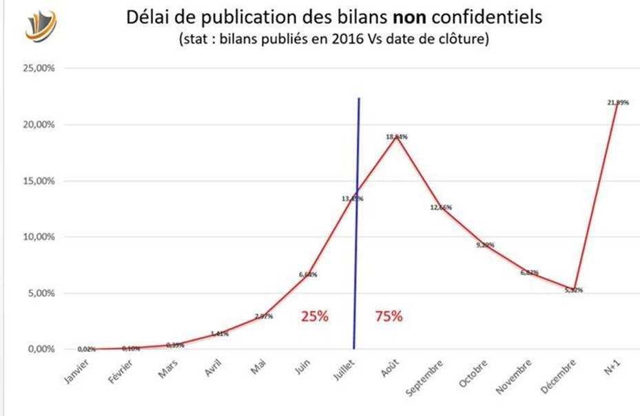 Delais de publication vs dates de cloture