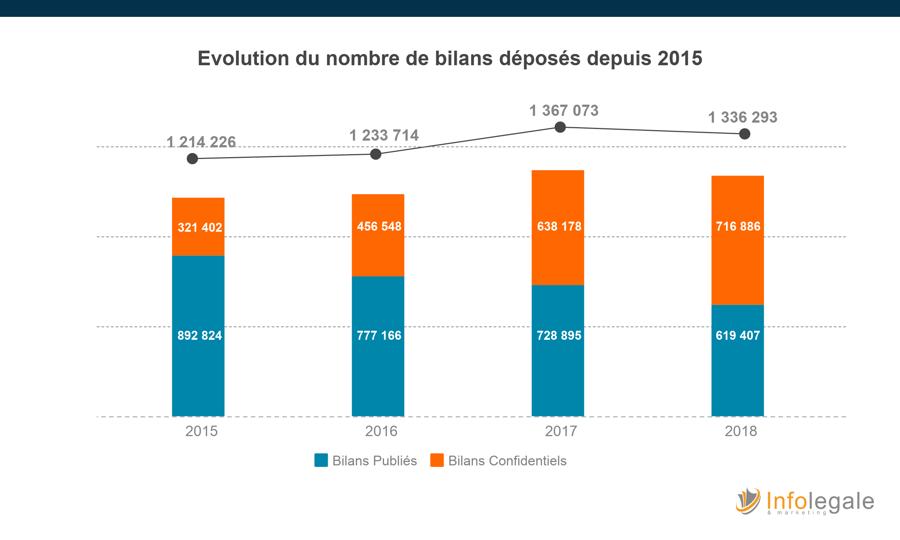 Evolution publication bilans-2