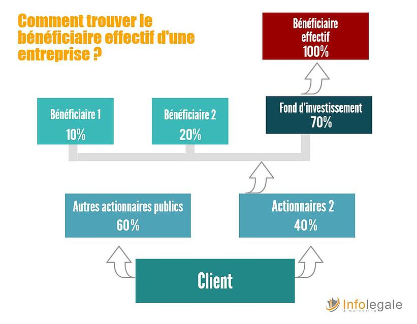 beneficiaire-effectif