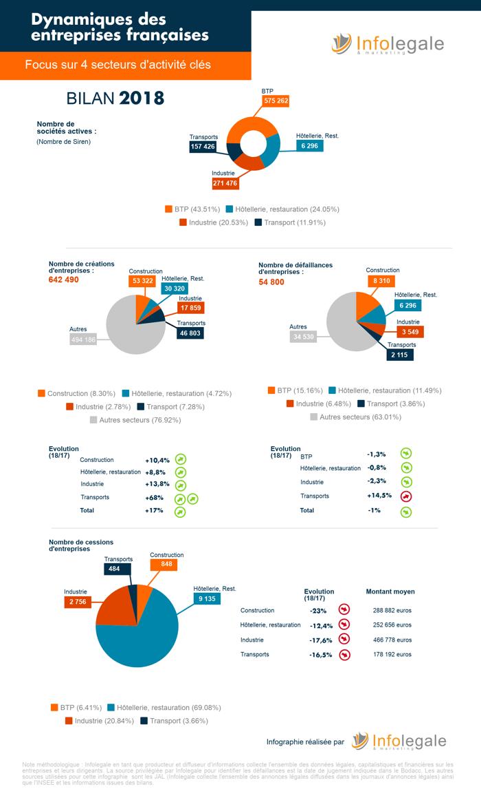 Infographie Dynamiques sectorielles_2018_Infolegale-1