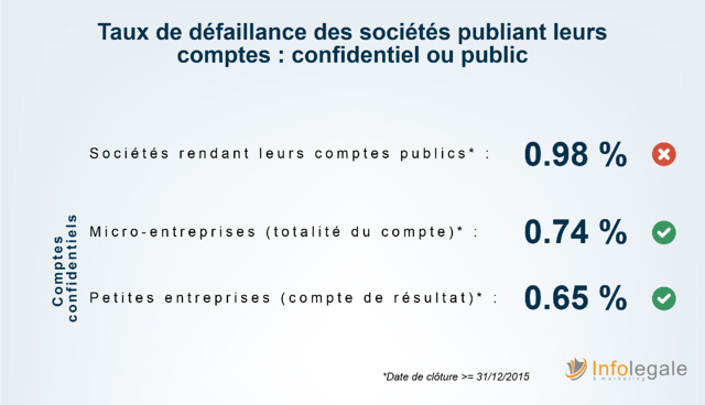 Bilans confidentiels_taux de defaillances