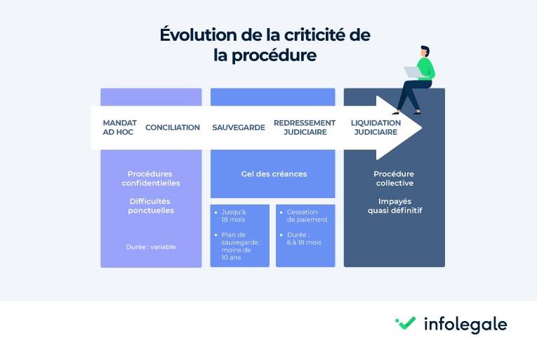 evolution de la criticité de la procédure