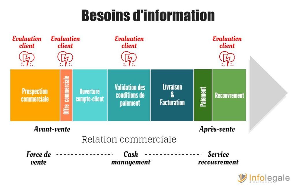 Besoins d'information : comment intégrer des données