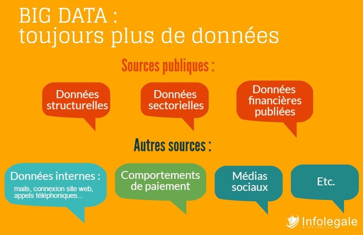 BIG DATA_toujours plus de données