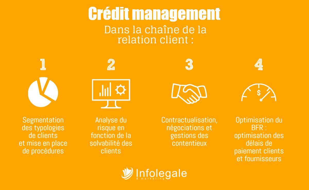 credit-manager_fonction