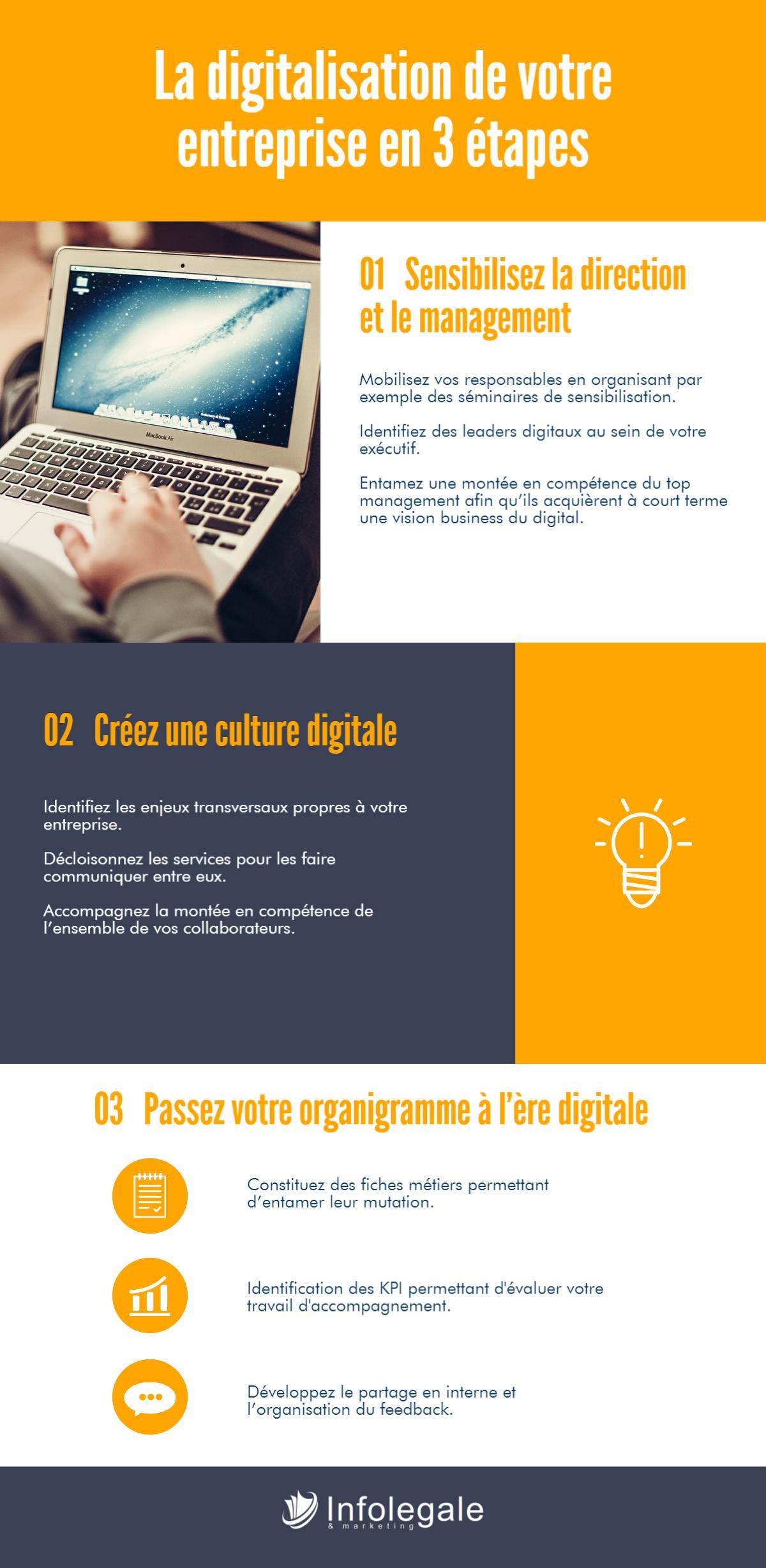 Digitaliser son entreprise en 3 étapes