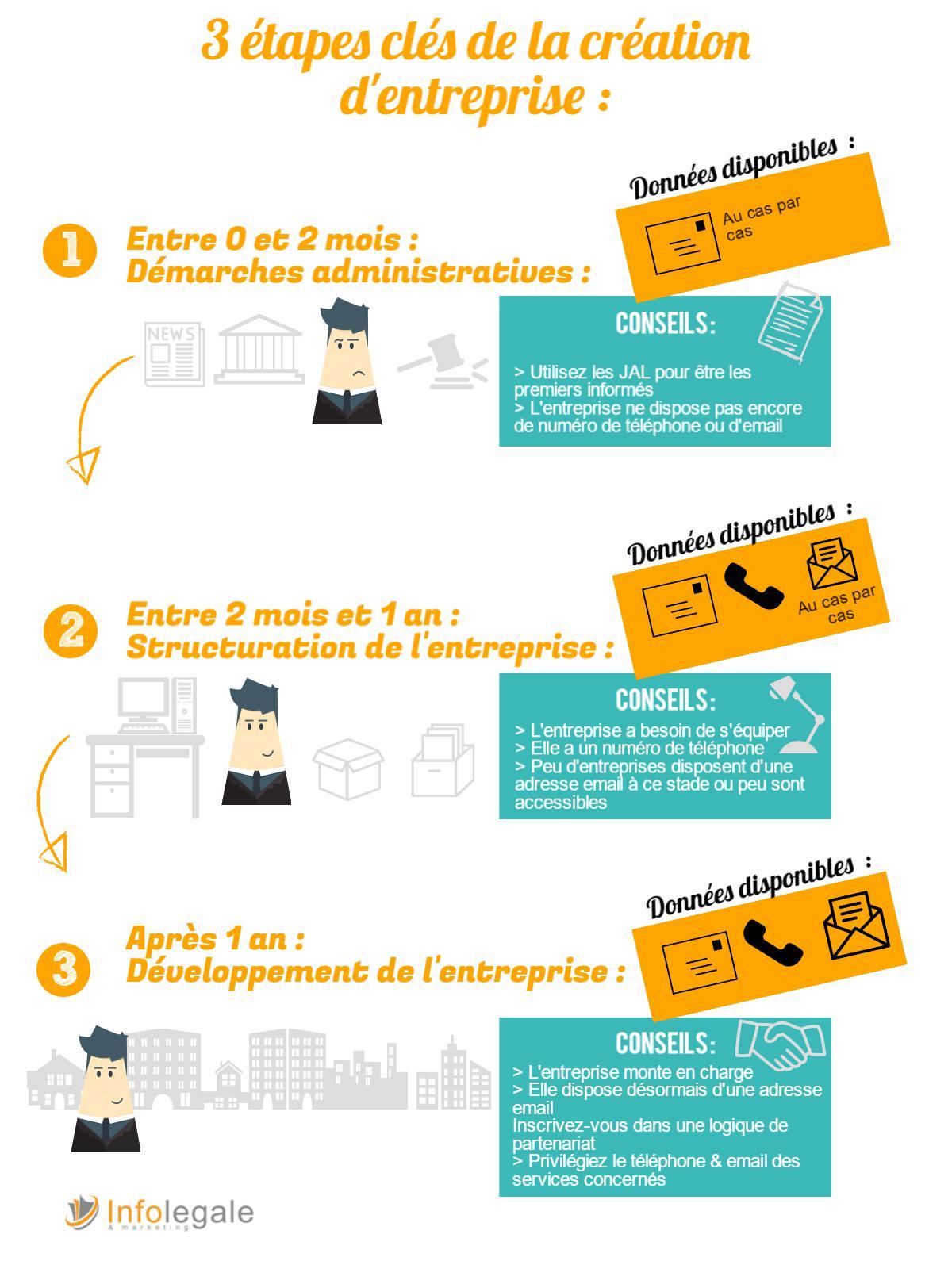 phases-de-creations-entreprises