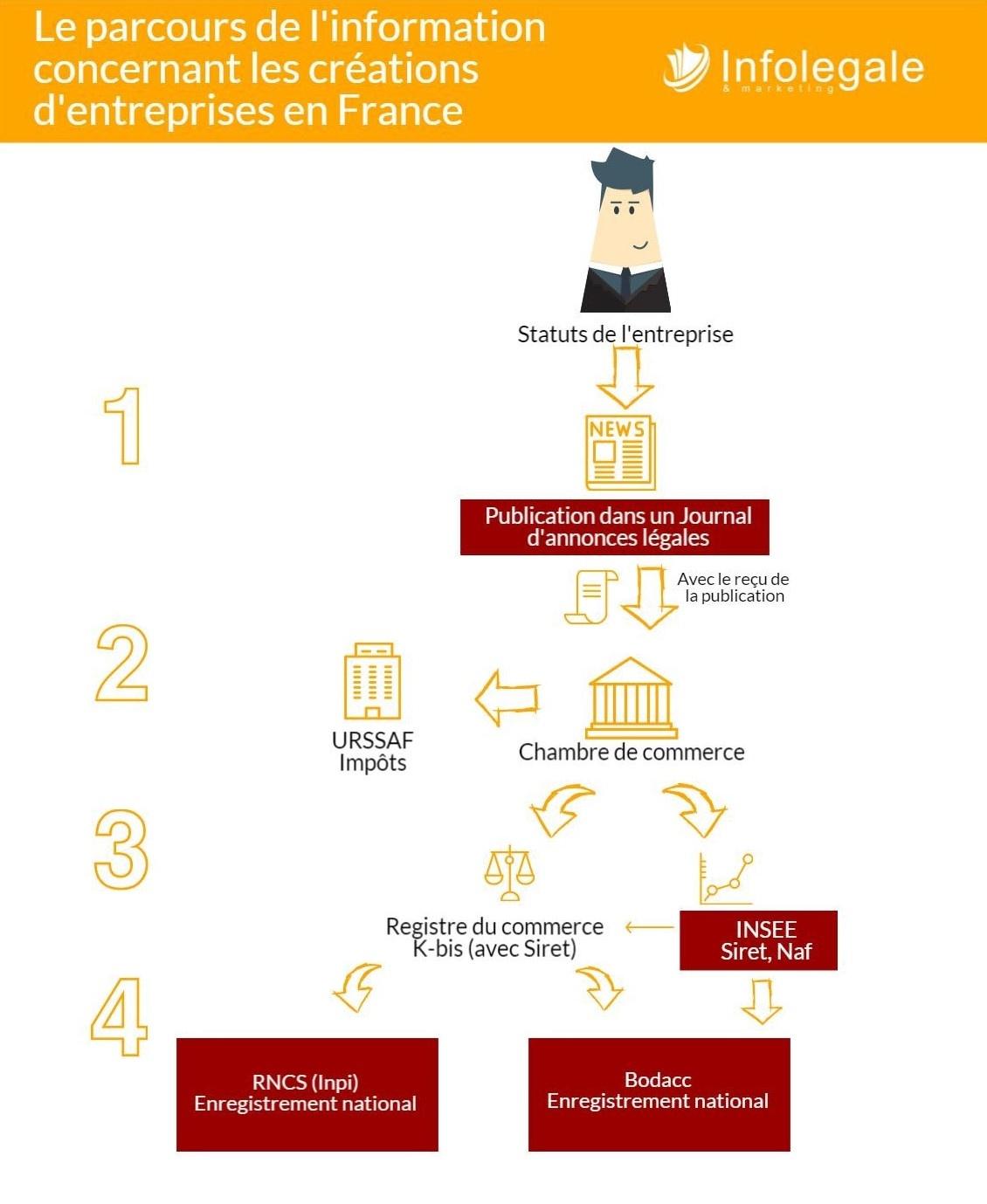 Le parcours de l'information concernant les créations d'entreprises en France